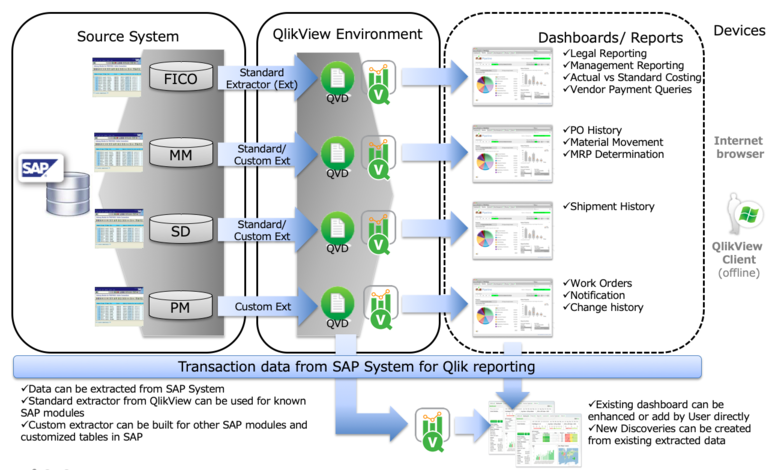 QlikView SAP Connector