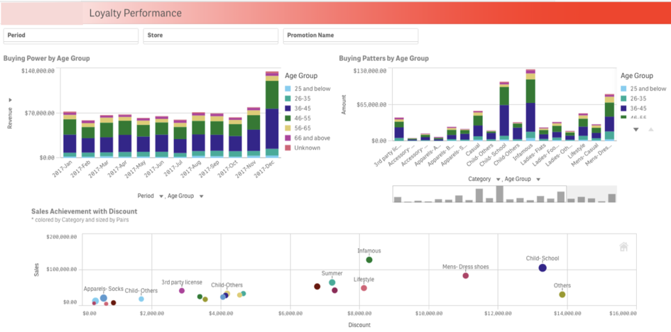 Qlik Sense Loyalty Performance